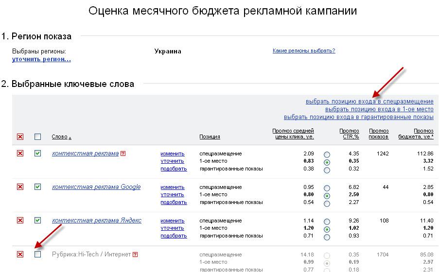 Оценка бюджета в Яндекс.Директ