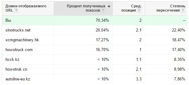 Статистика за 2 месяца